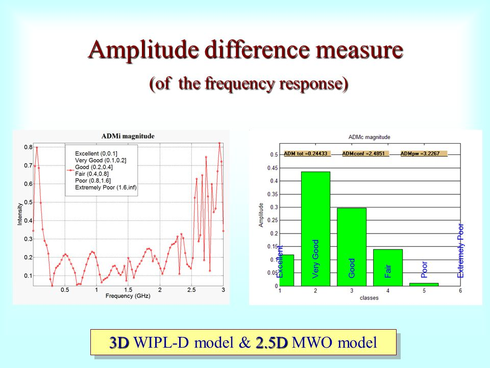 Amplitude difference measure (of the frequency response)