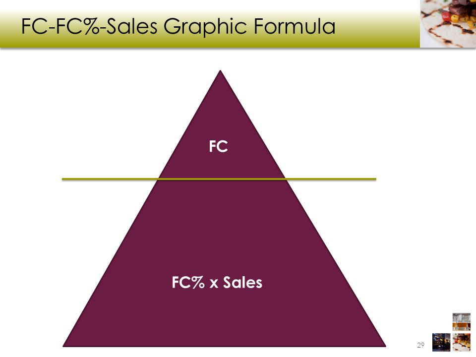 FC-FC%-Sales Graphic Formula