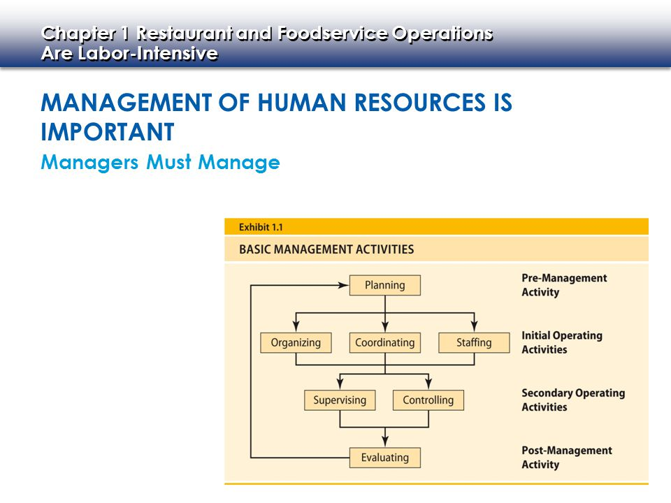 Management of Human Resources Is Important