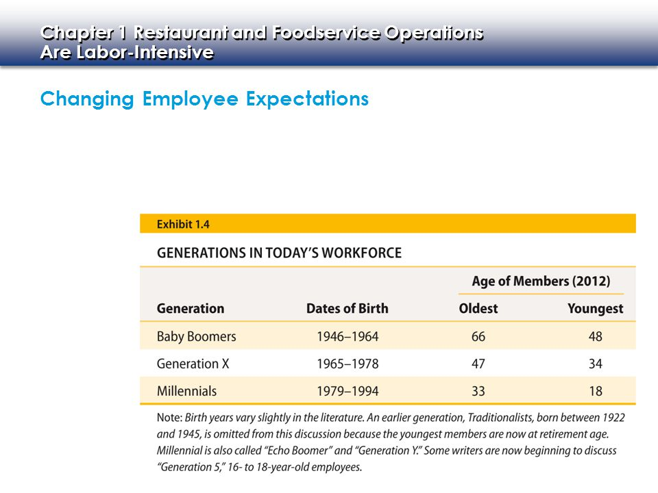Changing Employee Expectations