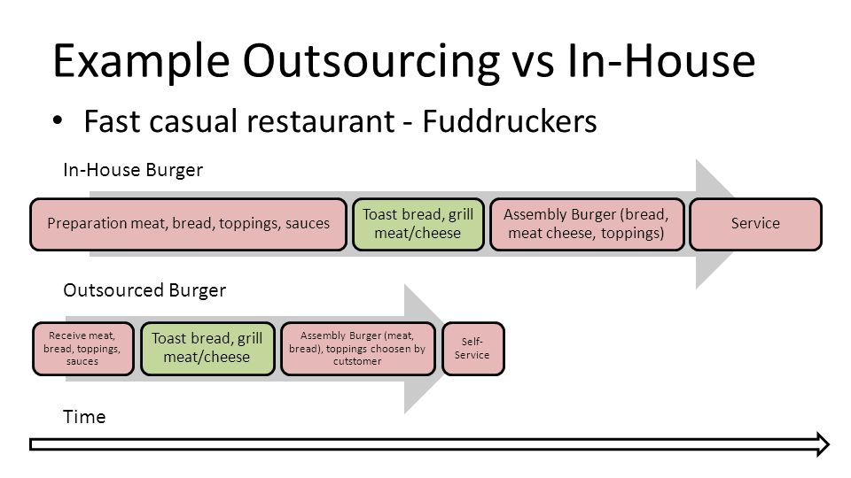 Example Outsourcing vs In-House