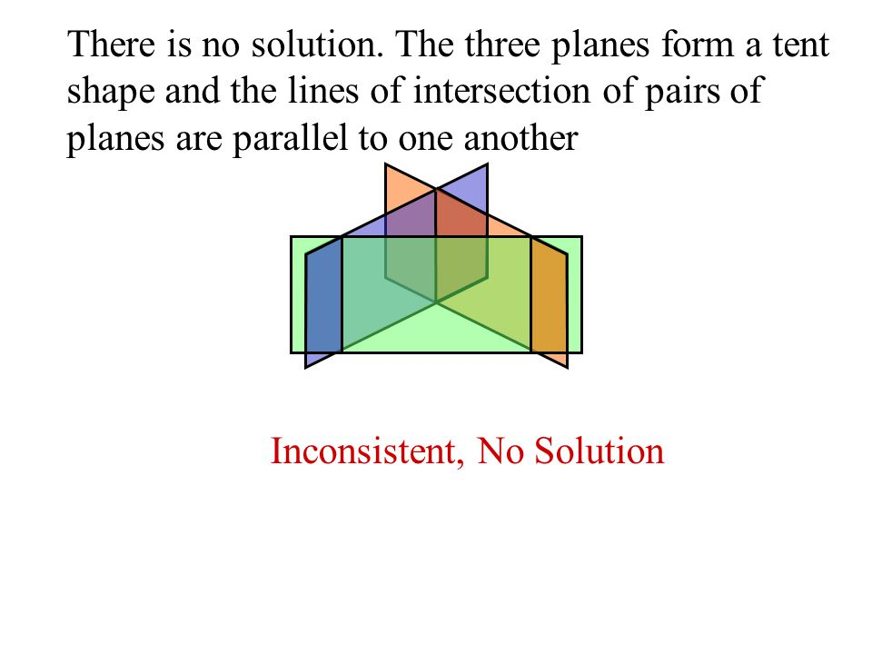 There is no solution. The three planes form a tent