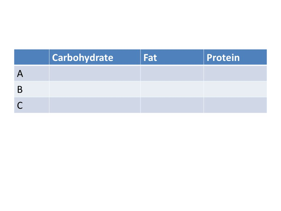 Carbohydrate Fat Protein A B C