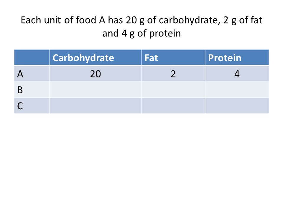 Each unit of food A has 20 g of carbohydrate, 2 g of fat and 4 g of protein
