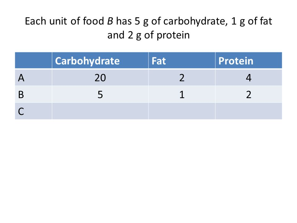 Each unit of food B has 5 g of carbohydrate, 1 g of fat and 2 g of protein