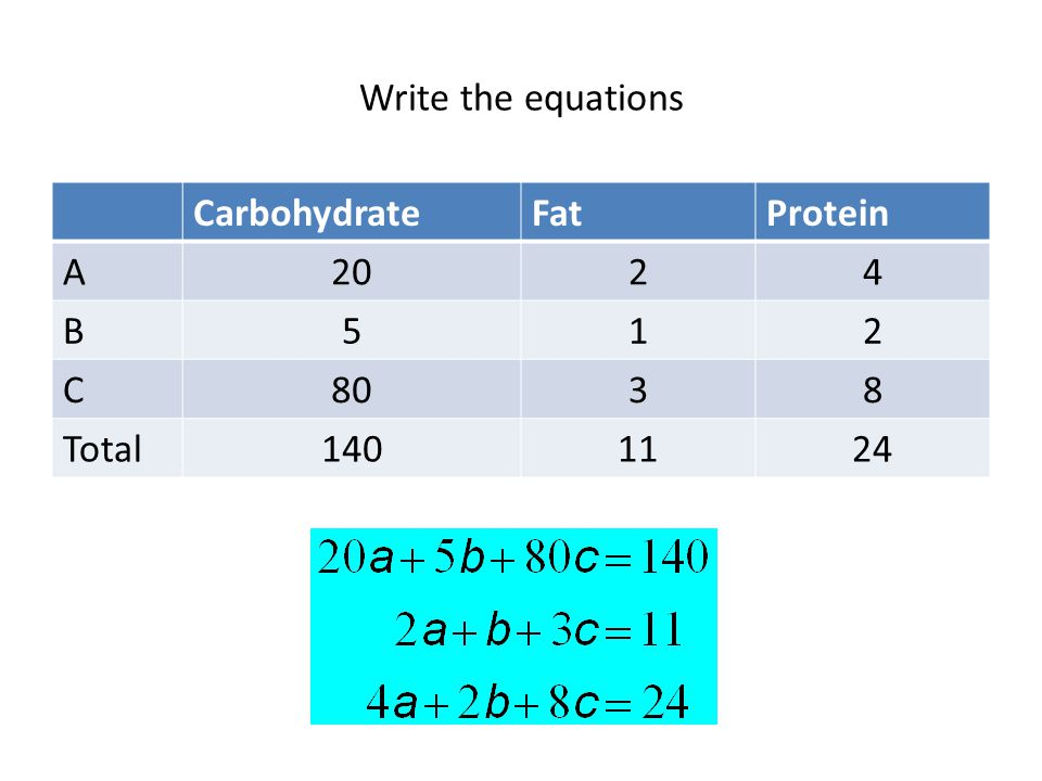 Write the equations Carbohydrate Fat Protein A 20 2 4 B 5 1 C 80 3 8 Total 140 11 24