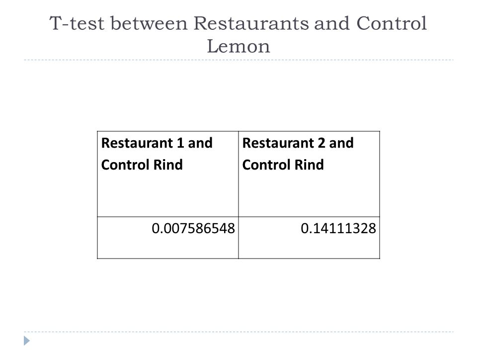 T-test between Restaurants and Control Lemon