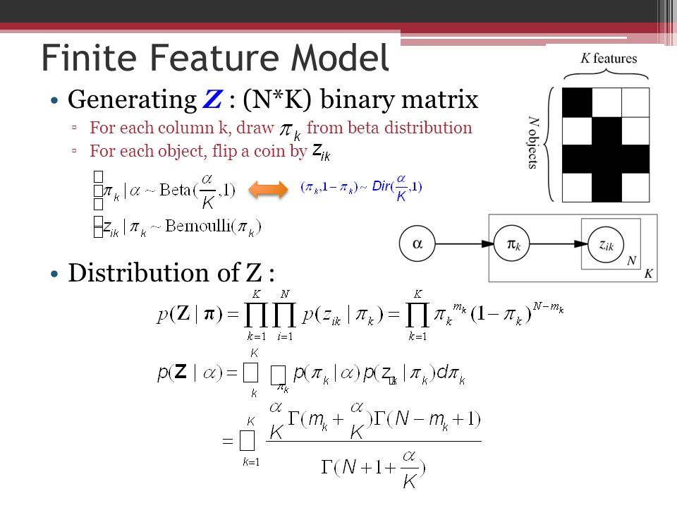 Finite Feature Model Generating Z : (N*K) binary matrix
