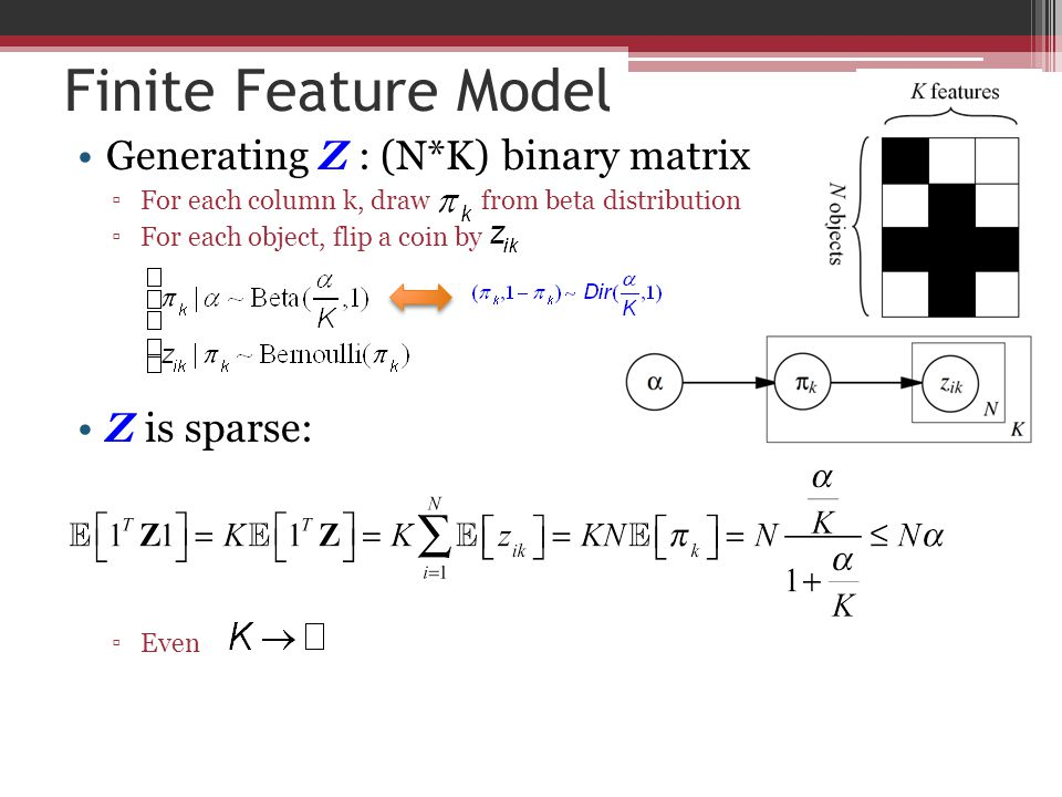 Finite Feature Model Generating Z : (N*K) binary matrix Z is sparse: