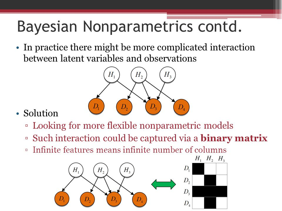 Bayesian Nonparametrics contd.