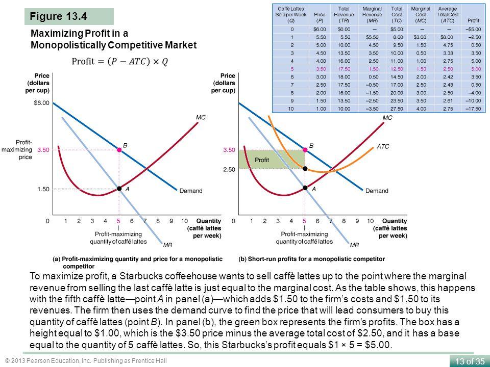 Figure 13.4 Maximizing Profit in a Monopolistically Competitive Market