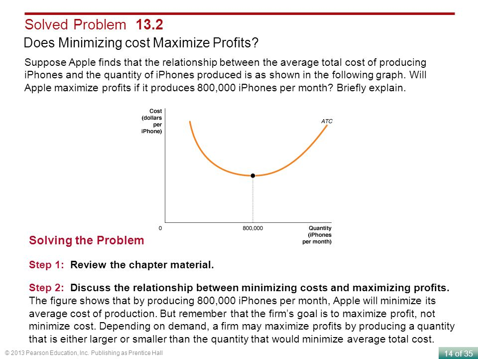 Solved Problem 13.2 Does Minimizing cost Maximize Profits