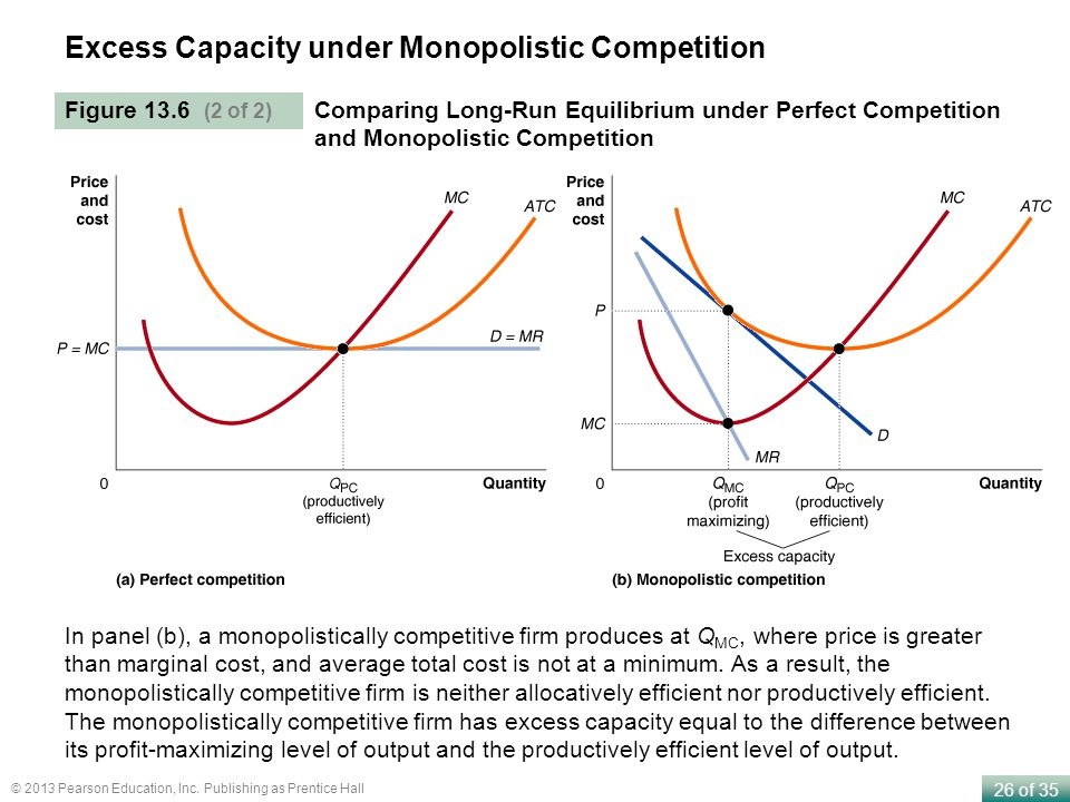 Excess Capacity under Monopolistic Competition