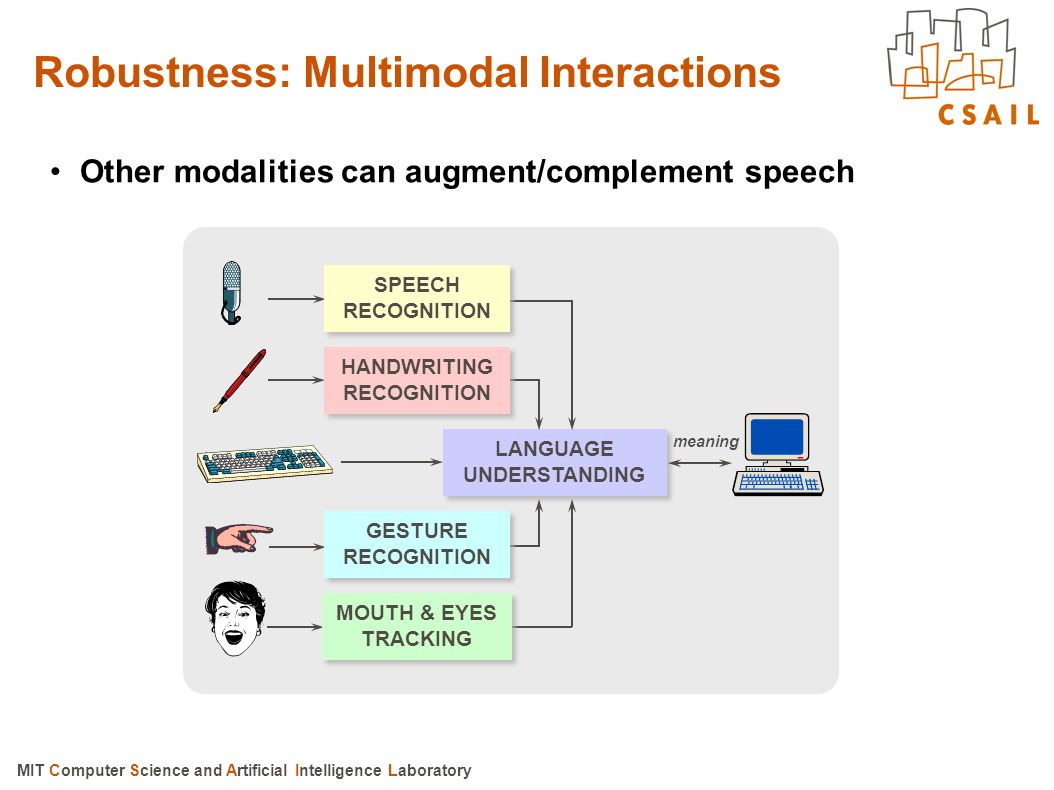 Robustness: Multimodal Interactions