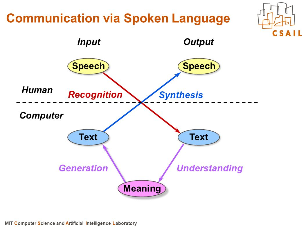 Communication via Spoken Language