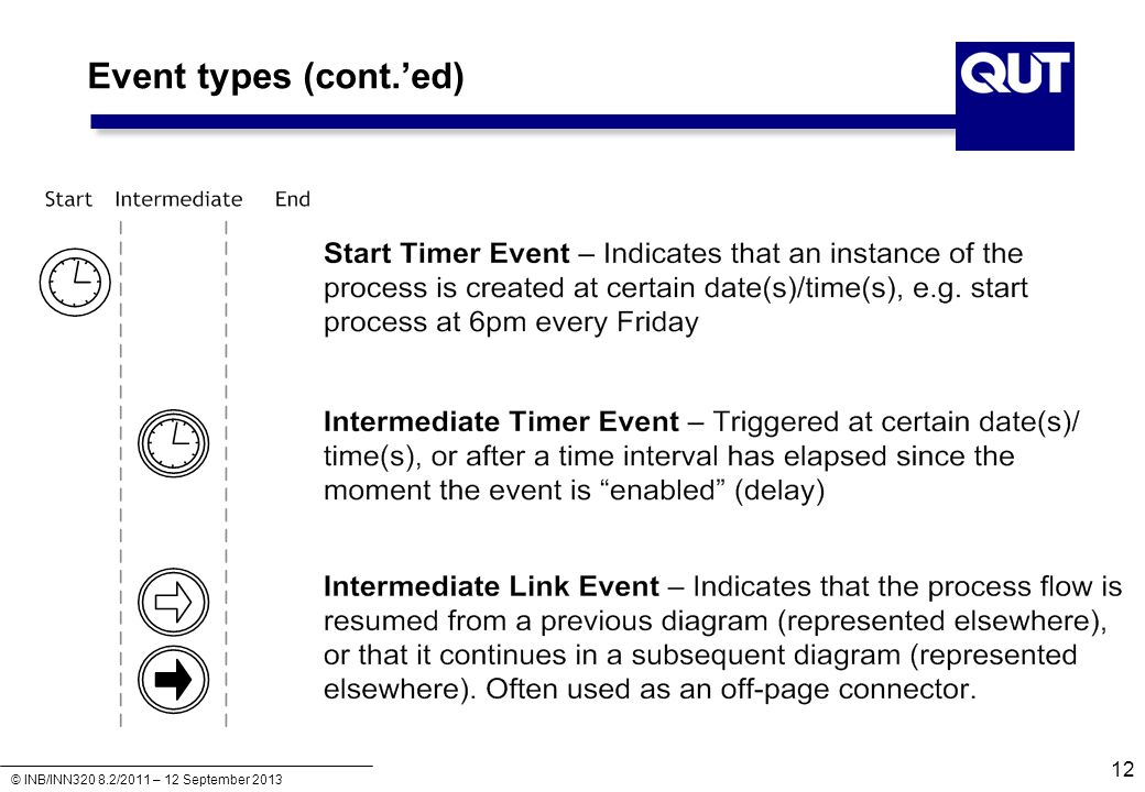 Event types (cont.'ed)