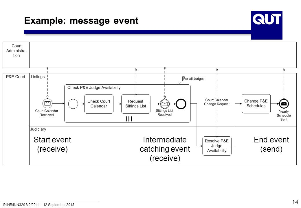 Example: message event