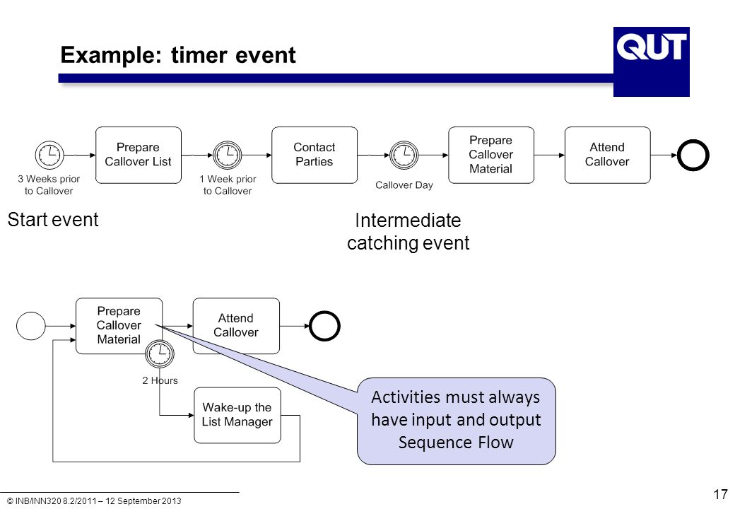 Example: timer event Start event Intermediate catching event