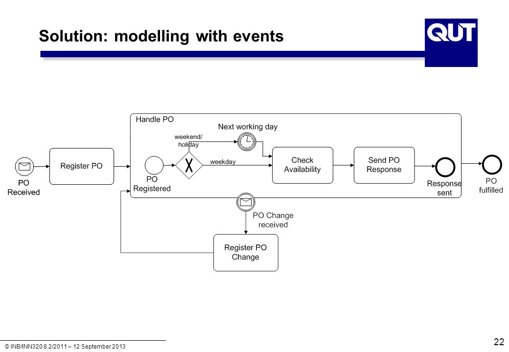 Solution: modelling with events