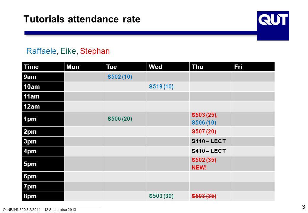 Tutorials attendance rate