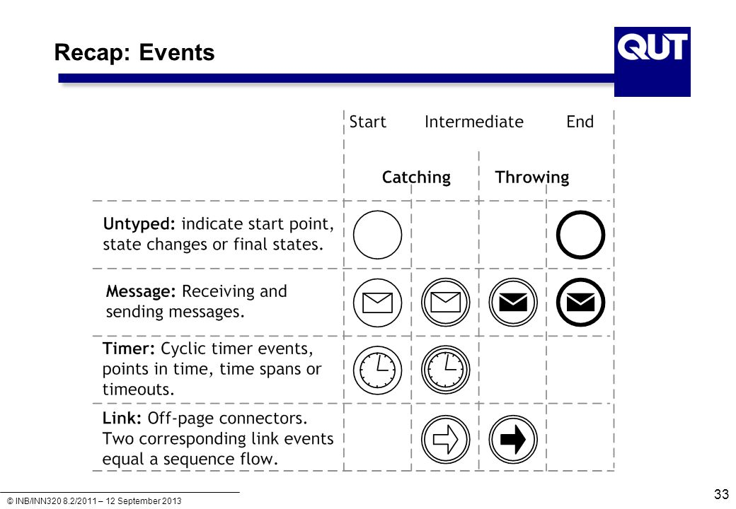 Recap: Events