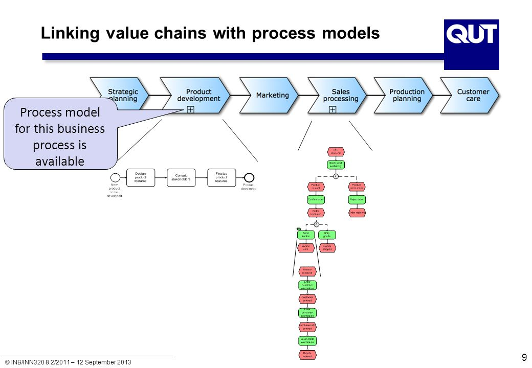 Linking value chains with process models