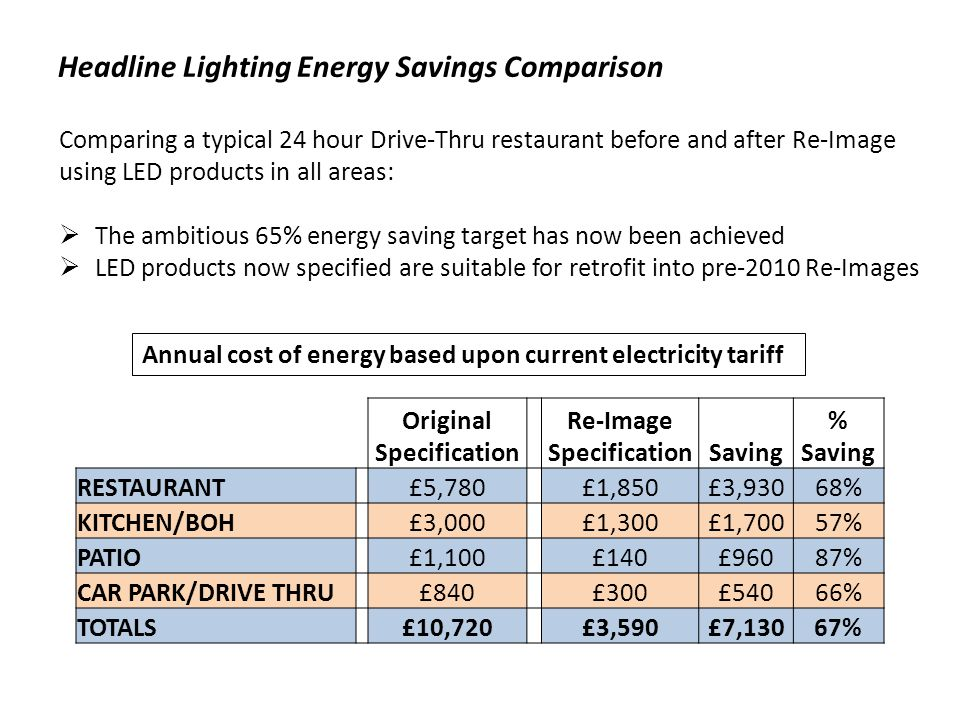 Headline Lighting Energy Savings Comparison