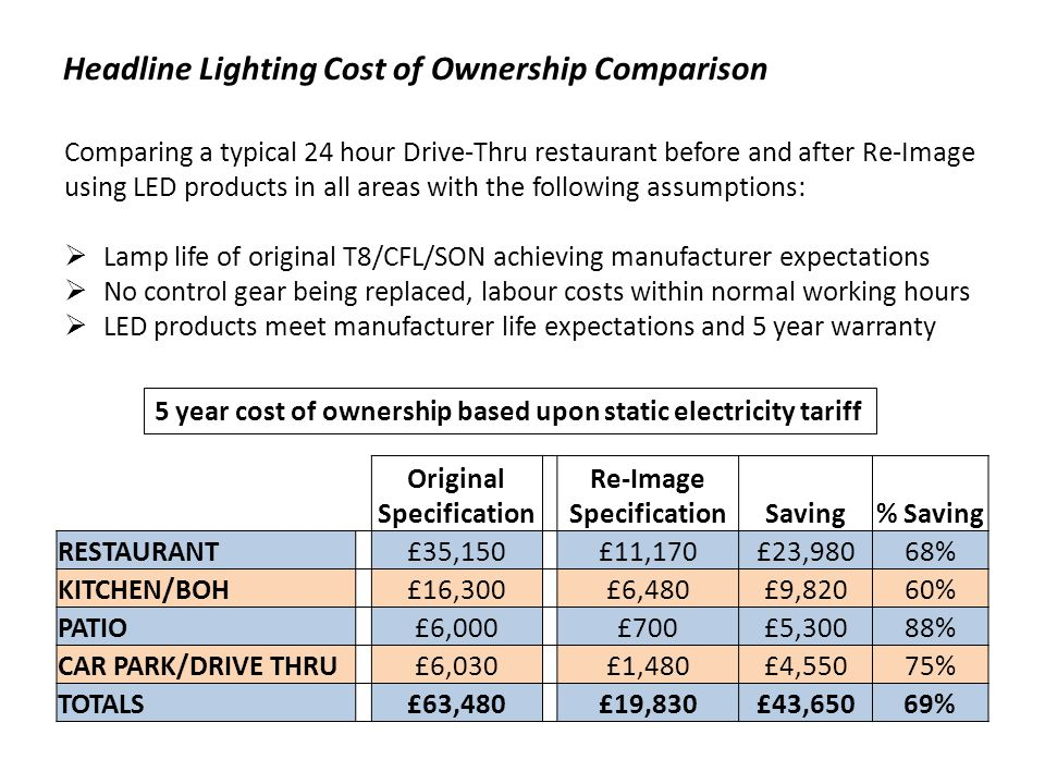 Headline Lighting Cost of Ownership Comparison