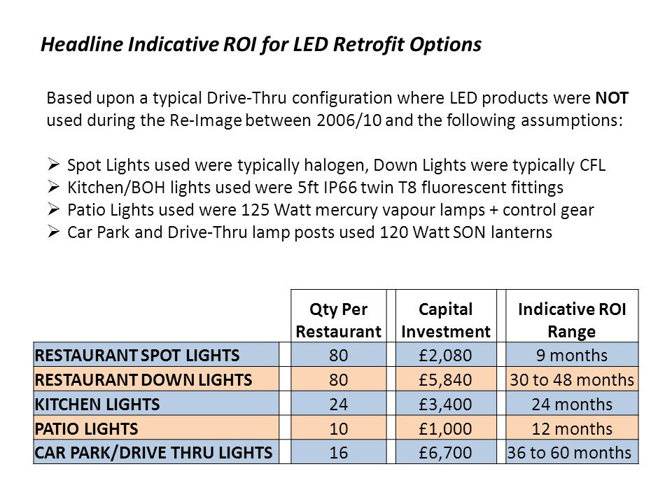 Headline Indicative ROI for LED Retrofit Options