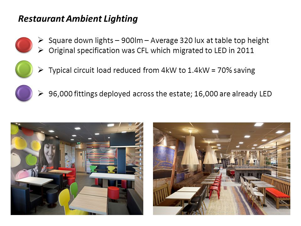 Restaurant Ambient Lighting