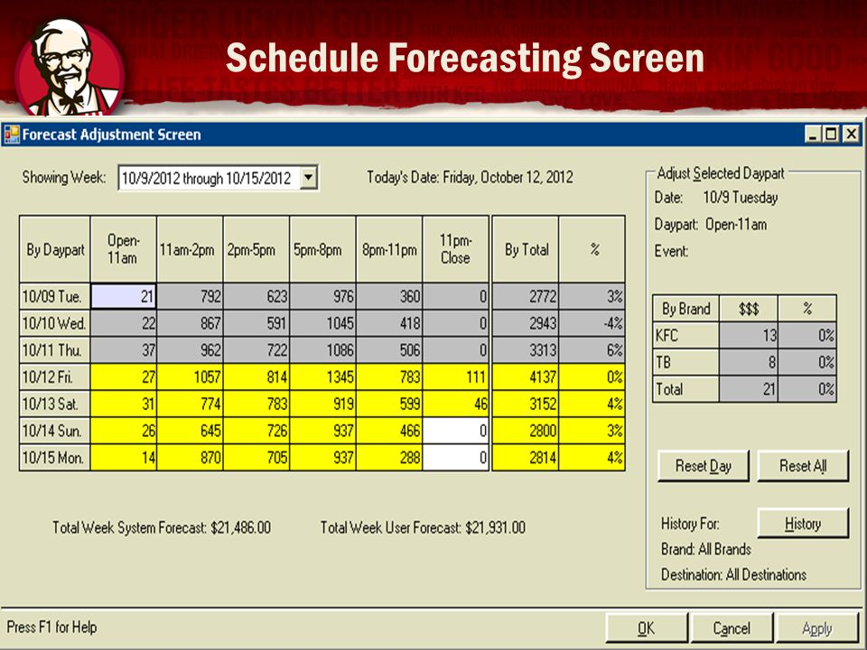 Schedule Forecasting Screen