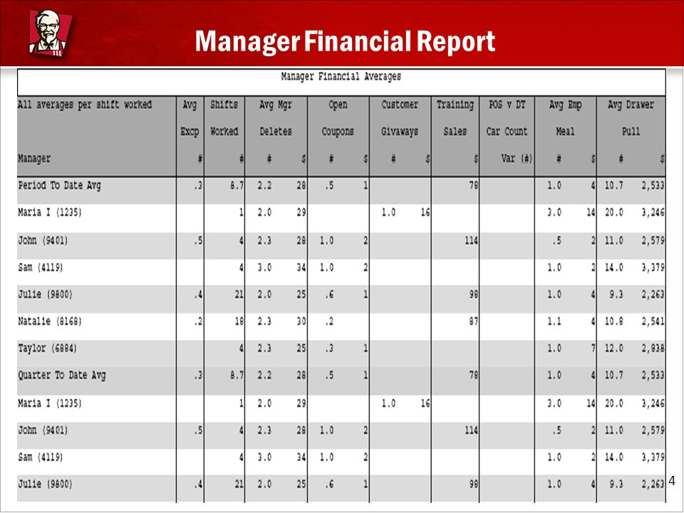 Manager Financial Report