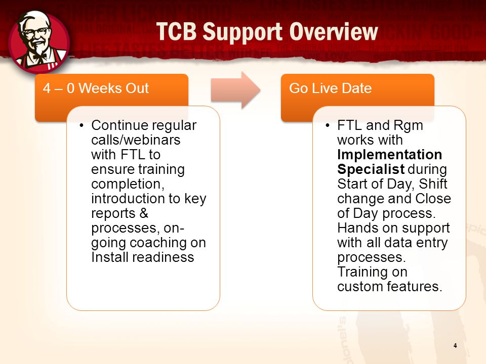 TCB Support Overview 4 – 0 Weeks Out