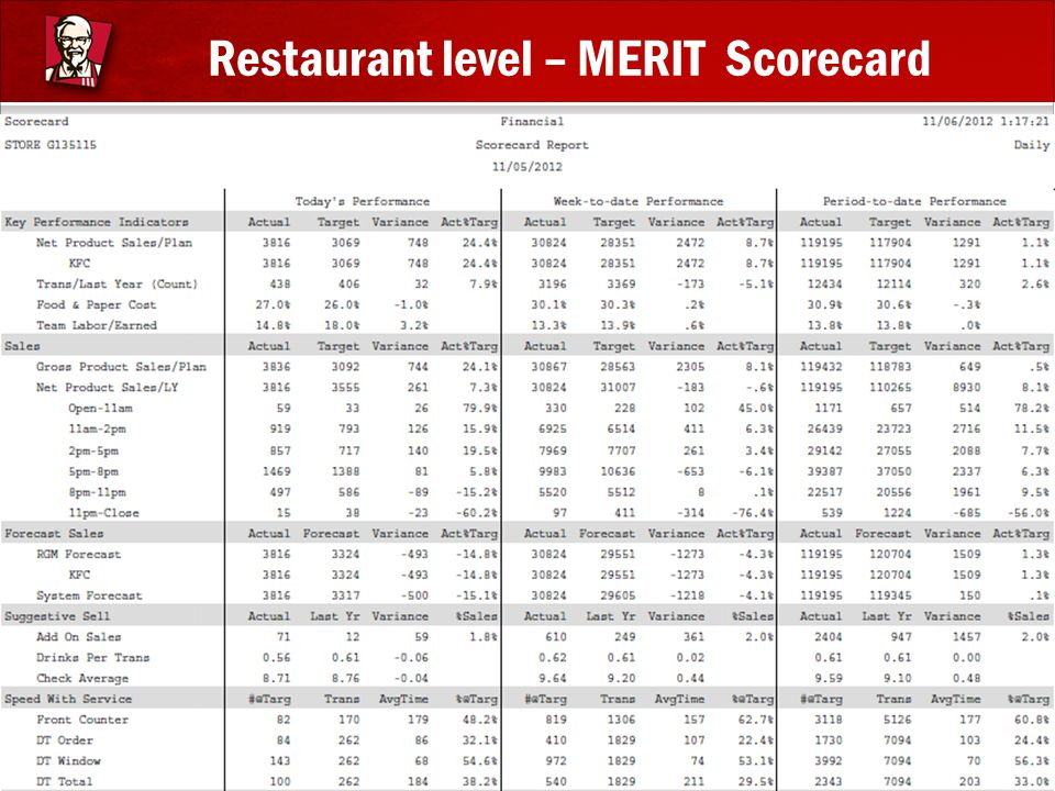 Restaurant level – MERIT Scorecard
