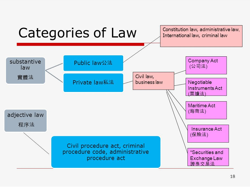 Categories of Law Constitution law, administrative law,