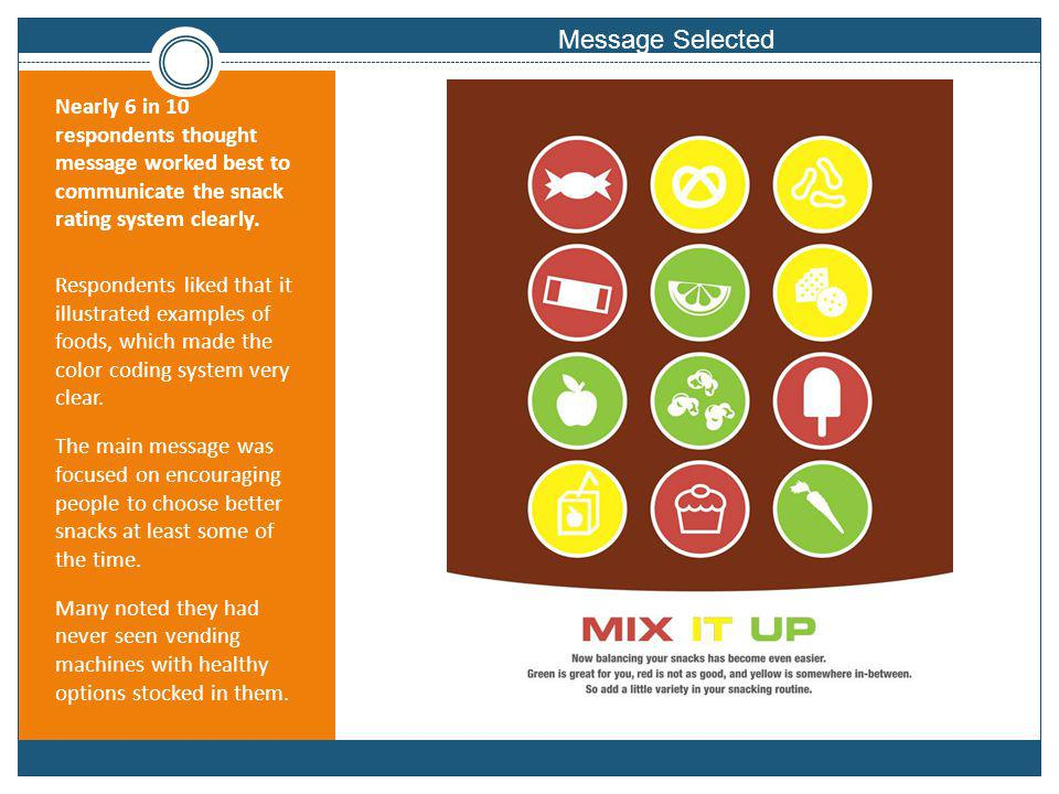 Message Selected Nearly 6 in 10 respondents thought message worked best to communicate the snack rating system clearly.