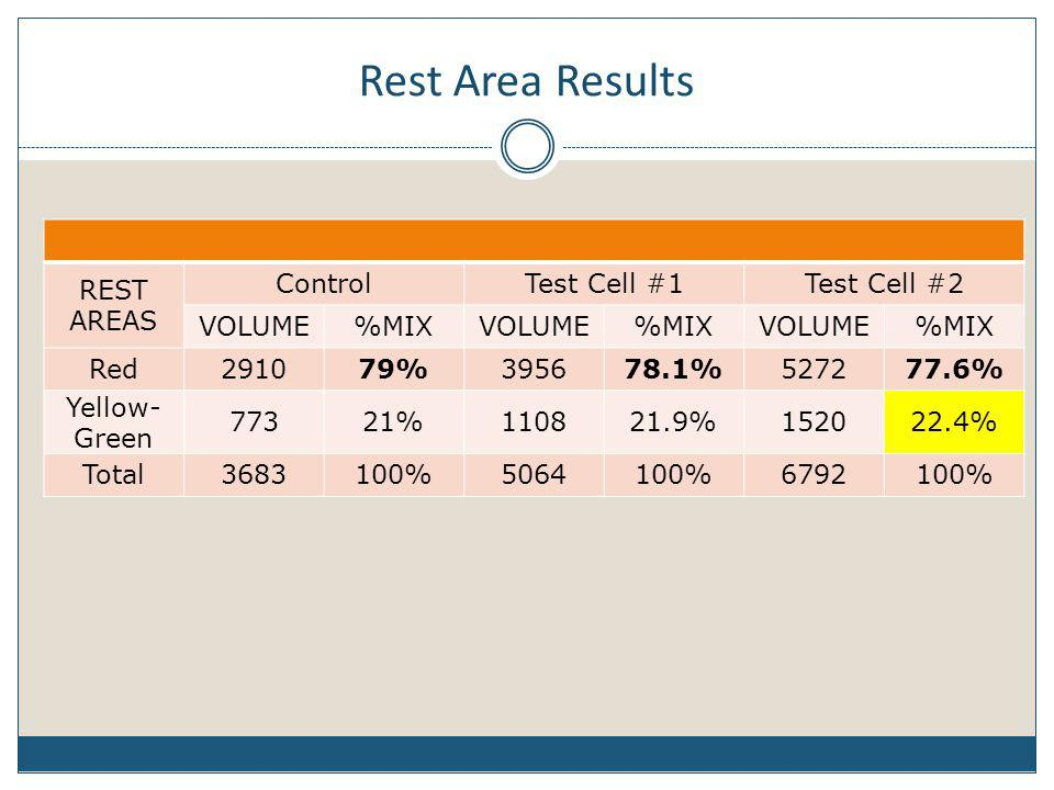 Rest Area Results REST AREAS Control Test Cell #1 Test Cell #2 VOLUME