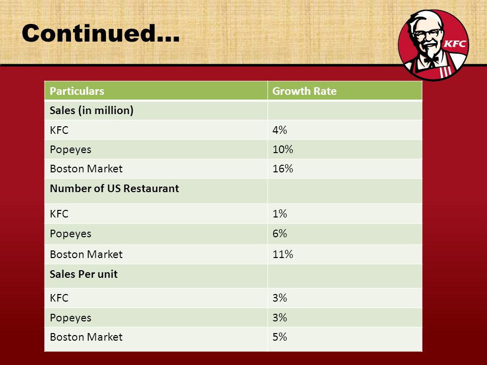 Continued… Particulars Growth Rate Sales (in million) KFC 4% Popeyes