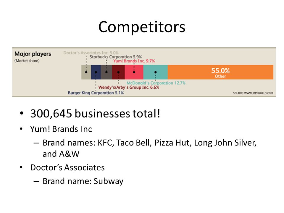 Competitors 300,645 businesses total! Yum! Brands Inc