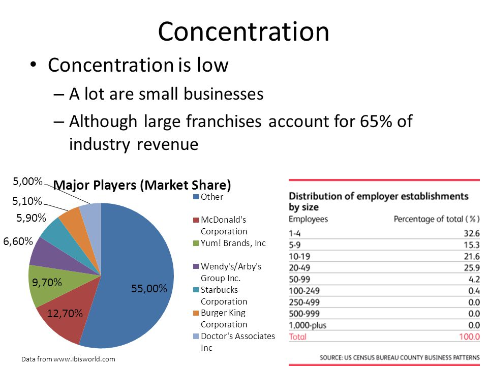 Concentration Concentration is low A lot are small businesses