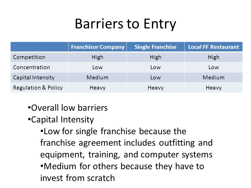 Barriers to Entry Overall low barriers Capital Intensity