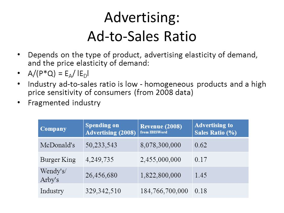 Advertising: Ad-to-Sales Ratio