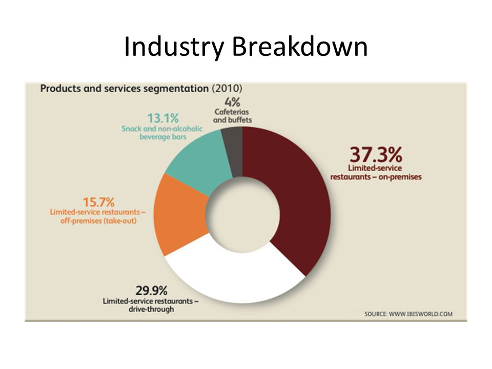Industry Breakdown Limited service is largest sector and the focus of our analysis.