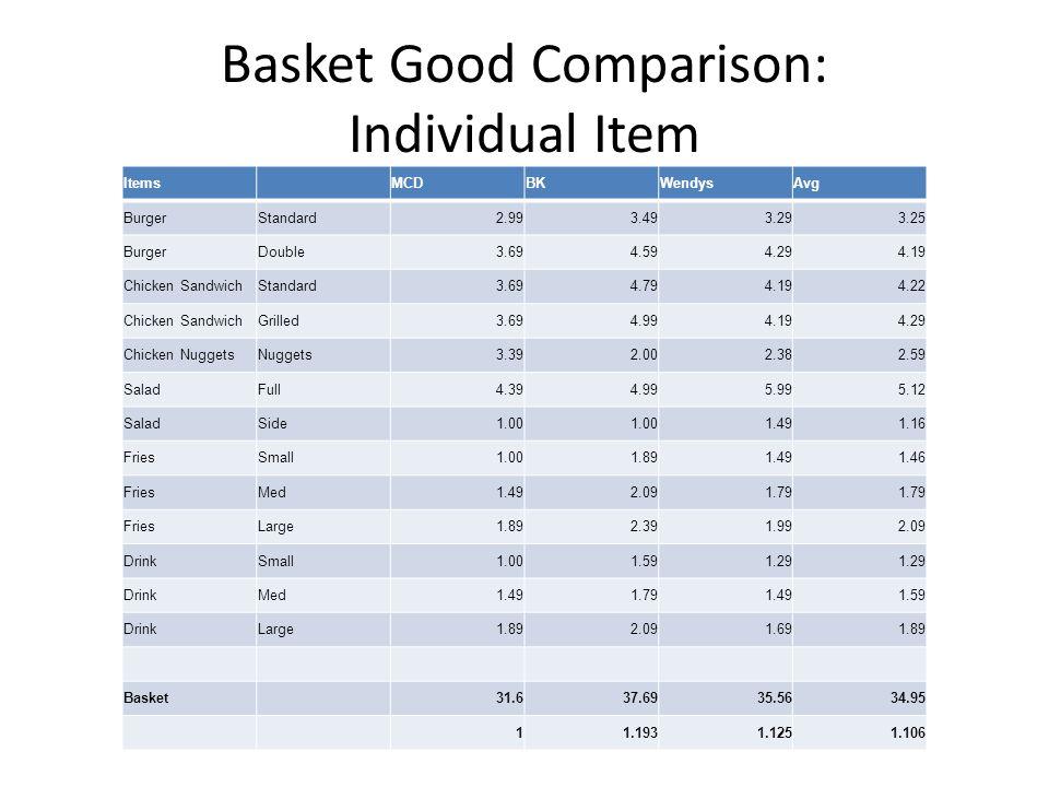 Basket Good Comparison: Individual Item