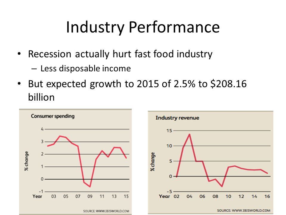 Industry Performance Recession actually hurt fast food industry