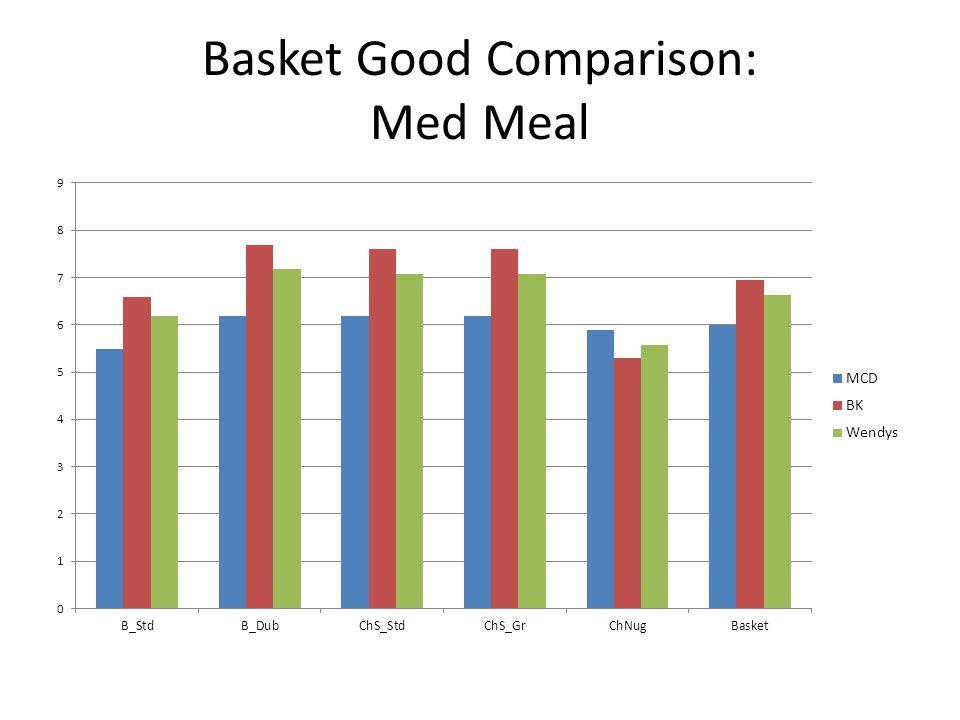 Basket Good Comparison: Med Meal