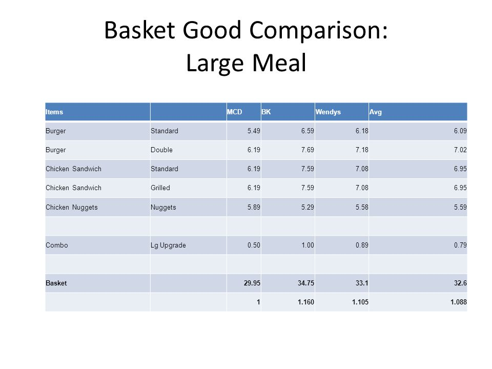 Basket Good Comparison: Large Meal