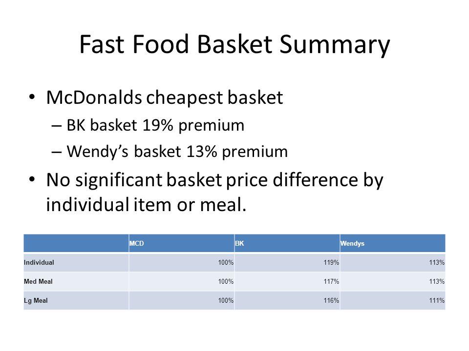 Fast Food Basket Summary
