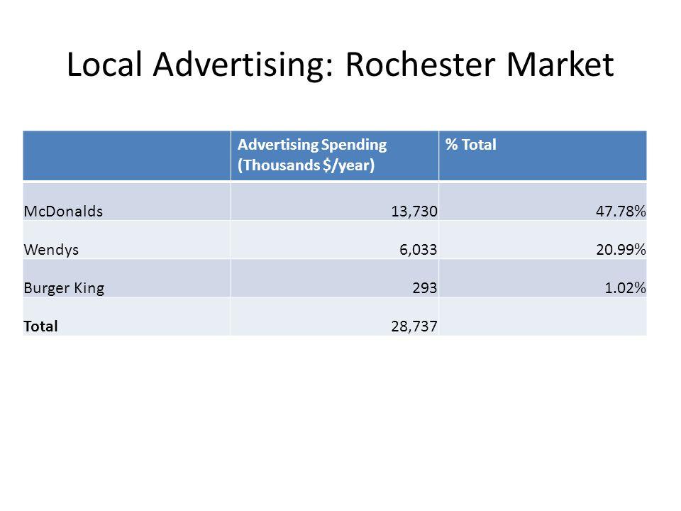 Local Advertising: Rochester Market