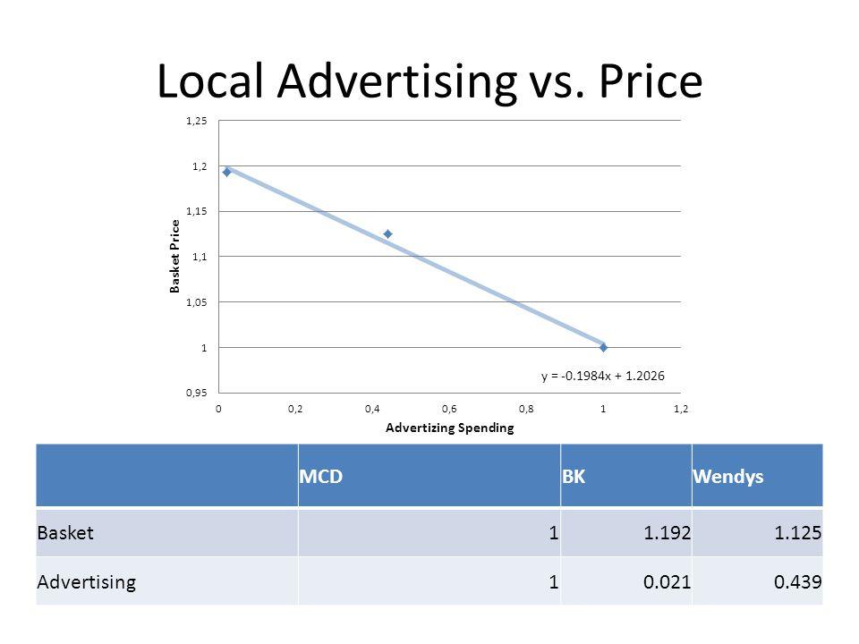 Local Advertising vs. Price